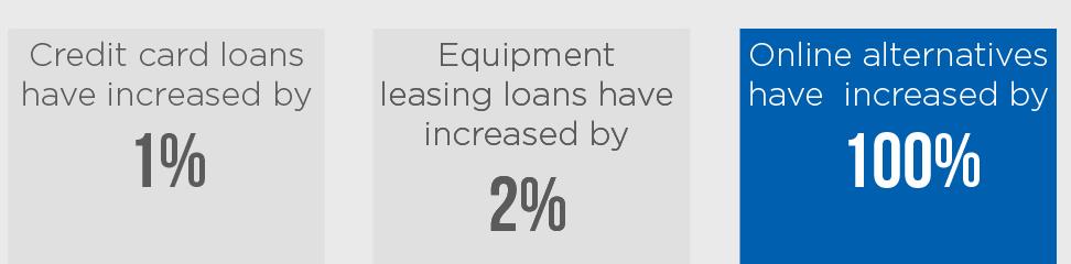 loan-increases