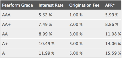 Peerform Personal Loan Grade